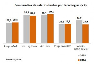 comparativa salarios por tecnologia