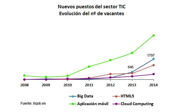 evolucion n vacantes TIC copia