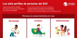 TrendMicro-Director-TIC-estudio-SOC-Tai Editorial-España